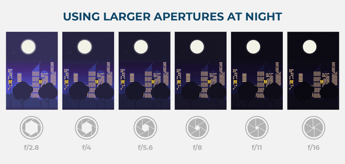 An image showing what aperture to use to shoot night photography (tips).