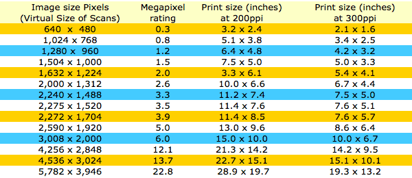 Photo sizes pixels chart. A guide to required file sizes for printing out photos.