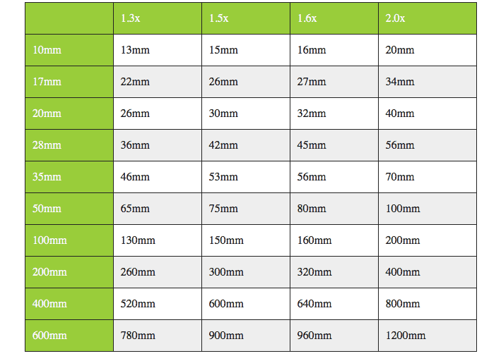 Focal length equivalents for common lenses and crop factors.