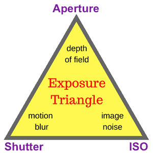 The exposure triangle: Aperture, Shutter Speed and ISO