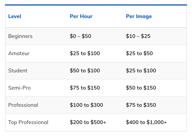 A table with the rates photographers charge based on their skill levels.