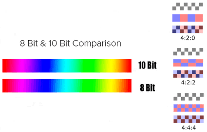 10-bit 4:2:2 vs 8-bit 4:2:0 (Chroma subsampling and bitness explained)